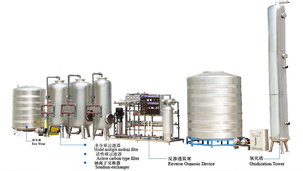 Water treatment system-2