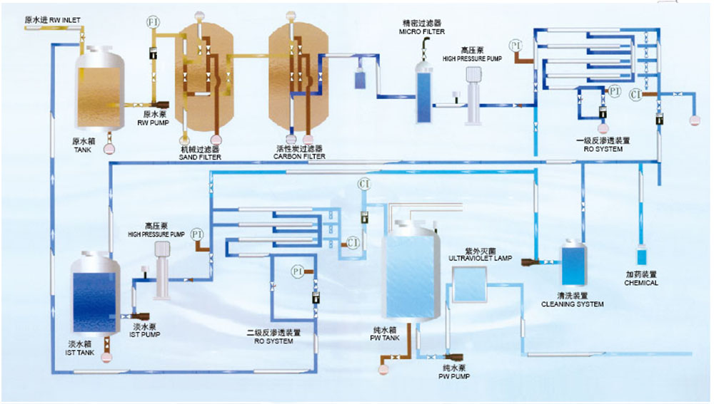 Water treatment system-3